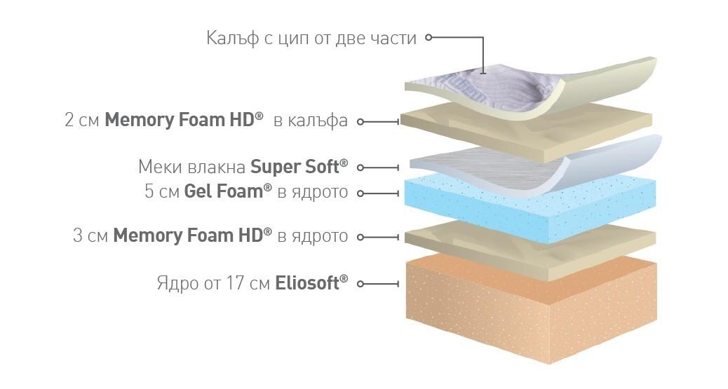 Луксозен матрак Magniflex – Magnigel Dual 30cm.Memory Foam HD®,Gel Foam®,Eliosoft®