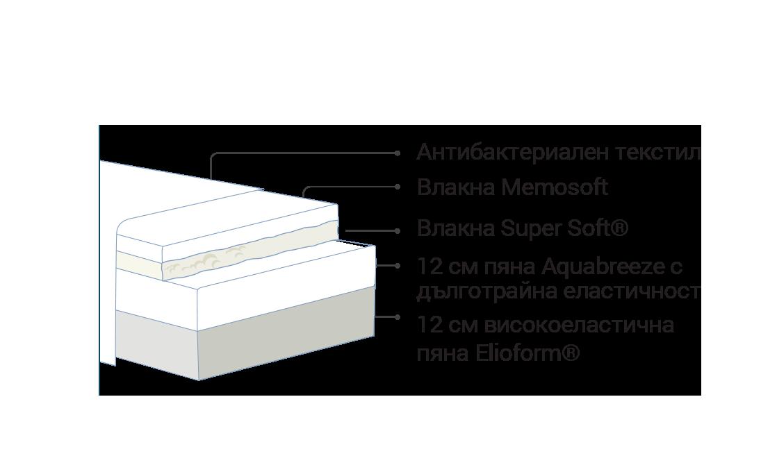 Луксозен матрак Magniflex – Abbraccio Elioform®,Aquabreeze®